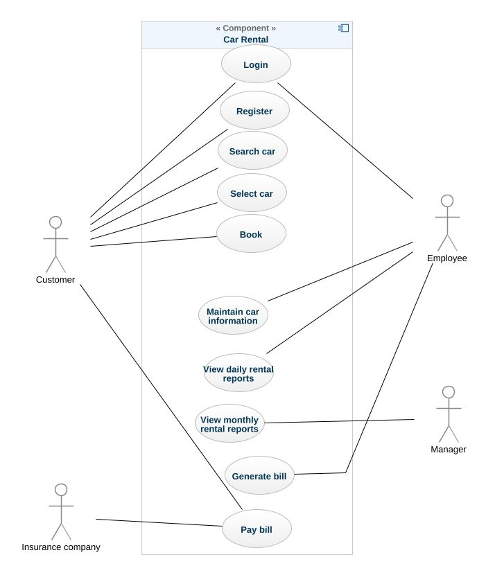 Car rental system uml diagram car rental system uml example uml car rental system ccuart Images