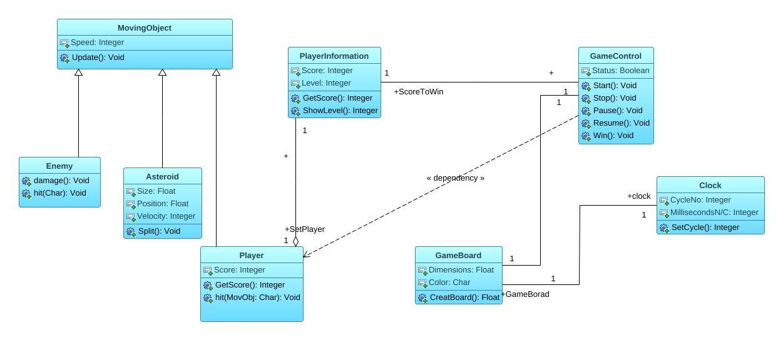Asteroids video game2 uml diagram asteroids video game2 uml jpeg png svg class diagram ccuart Choice Image