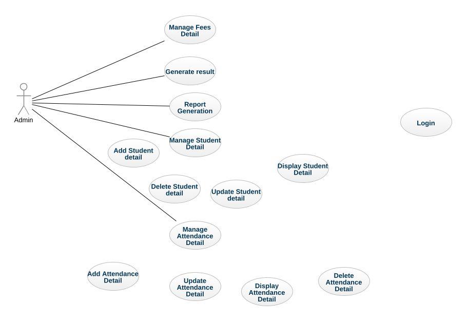 School Management System UML Diagram - School Management