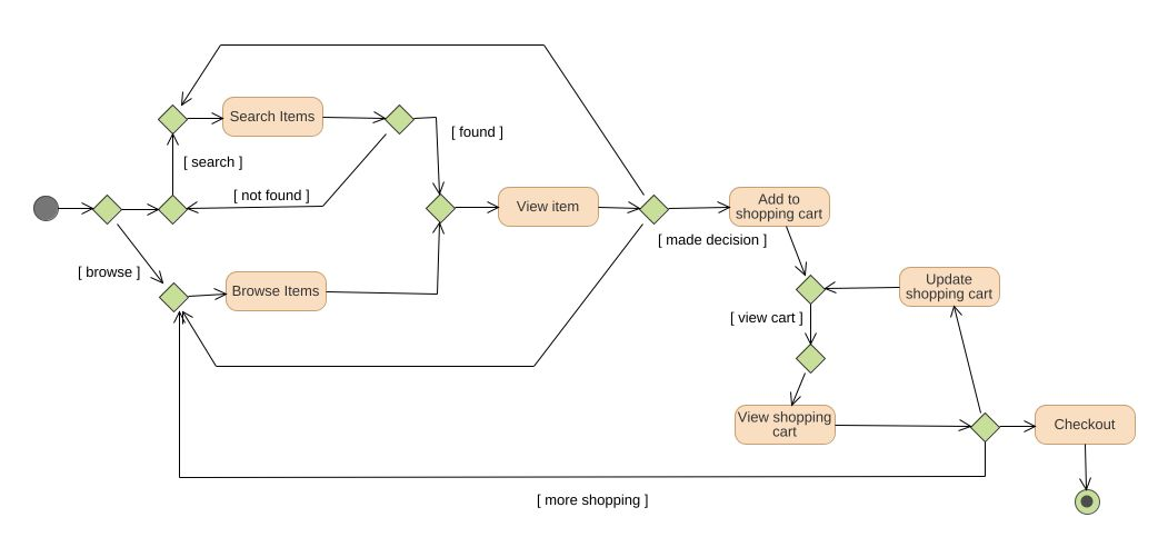 online shopping cart uml diagram online shopping cart uml example Flowchart for Online Shopping