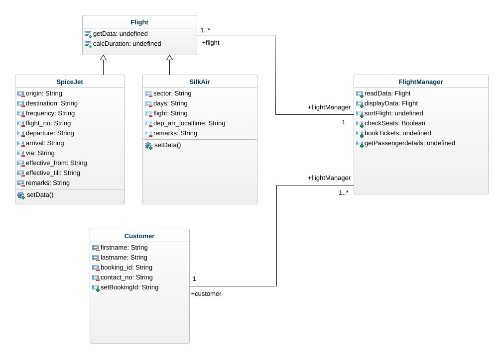 Flight reservation system project2 uml diagram flight reservation jpeg png svg class diagram ccuart Images