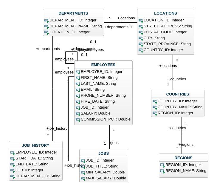 Hr system uml diagram hr system uml example uml hr system online jpeg png svg class diagram ccuart Choice Image