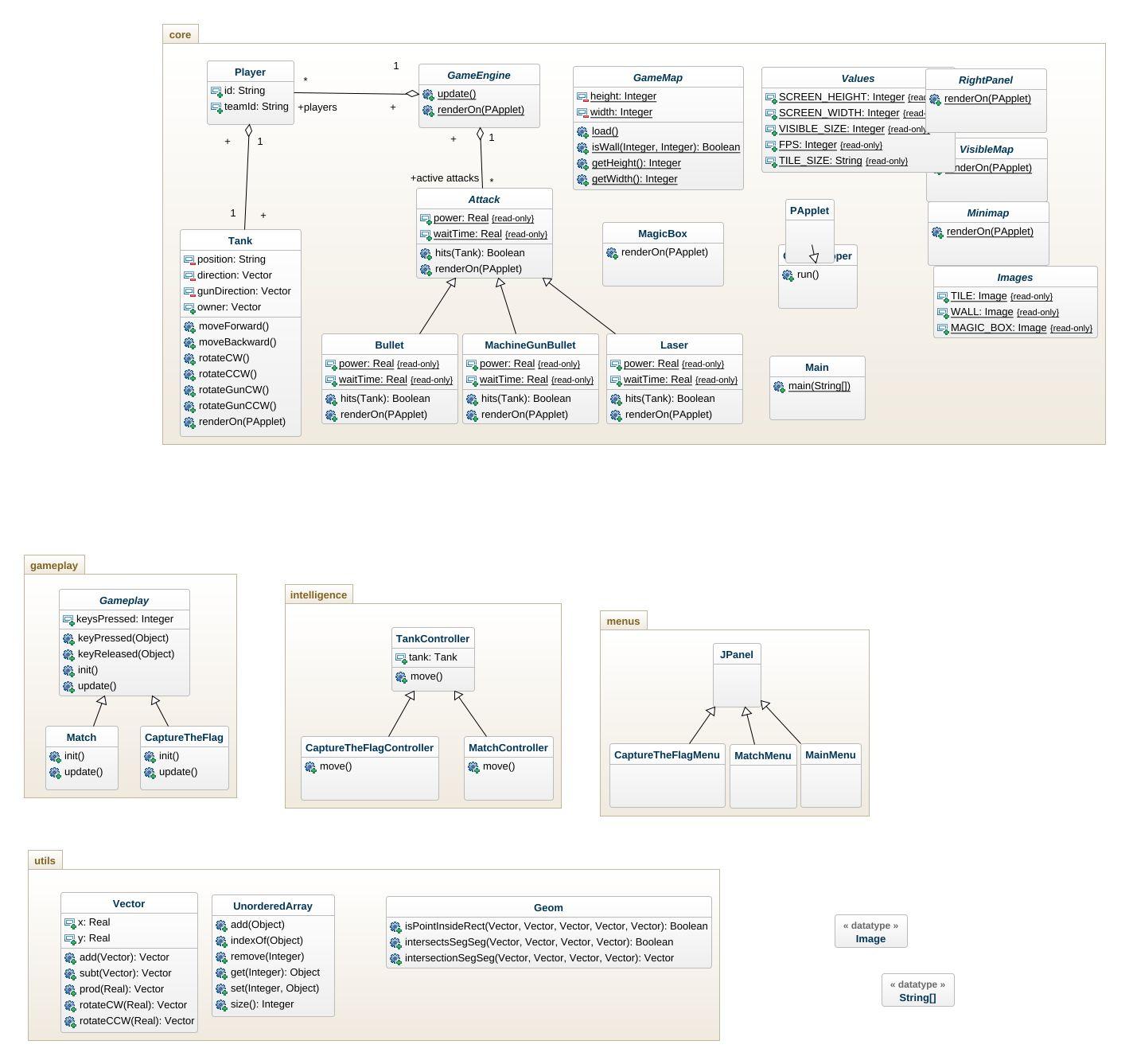 tanks uml diagram tanks uml example uml tanks online diagram example  jpeg png svg tanks diag