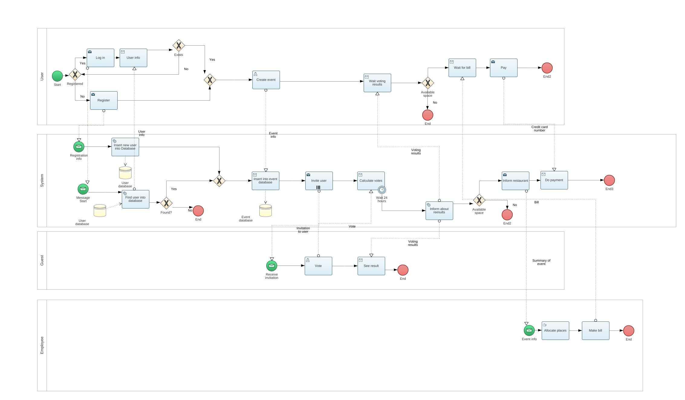 Restaurant bpmn2 diagram restaurant bpmn2 example bpmn2 jpeg png svg collaboration diagram ccuart Images