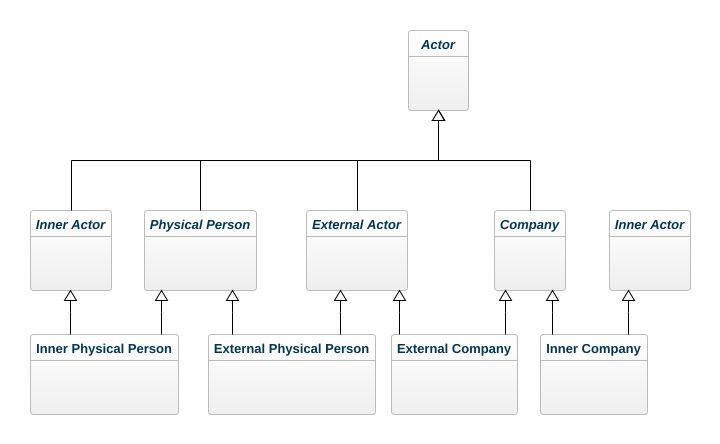 Uml modeling how to represent a multi way inheritance onto a class multi inheritance ccuart Images