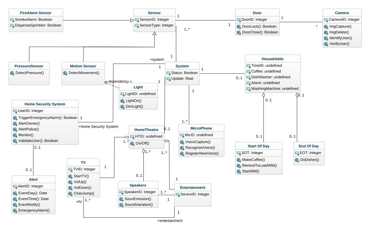 Home Automation UML Diagram - Home Automation UML Example - UML Home ...