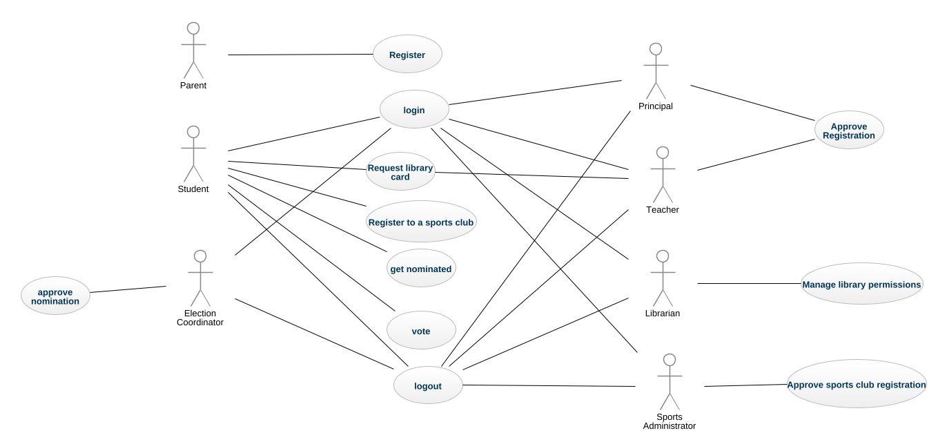 School uml diagram school uml example uml school online school pooptronica