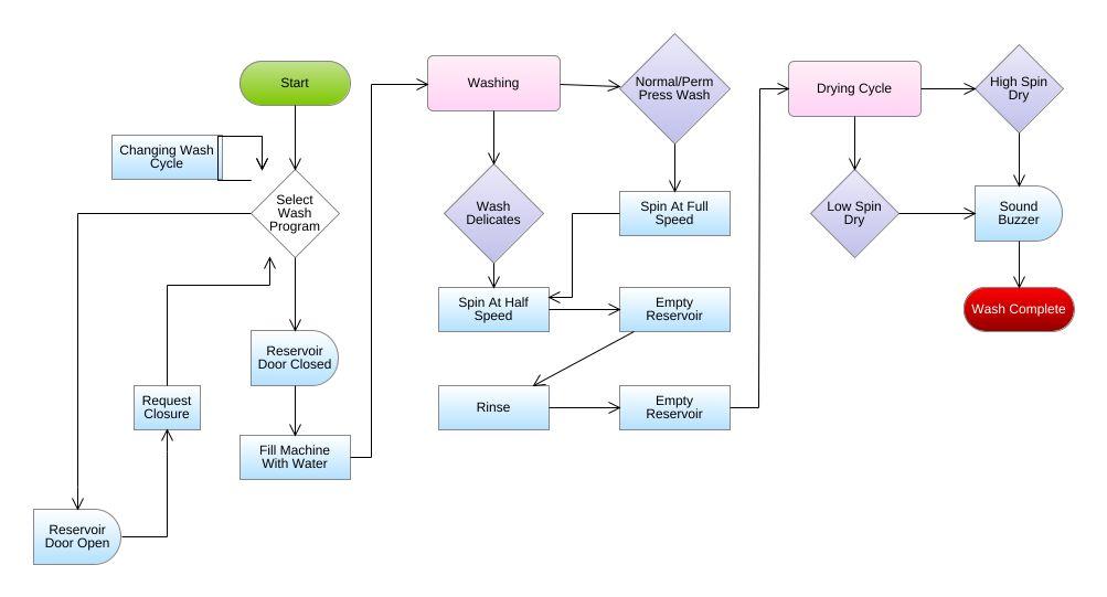 jpeg png svg  flowchart-diagram