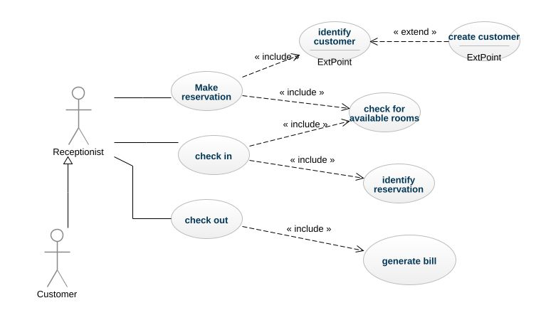 Hotel management system uml diagram hotel management system uml hotel management system ccuart Gallery