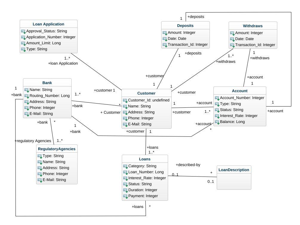 Domain Model In Ooad