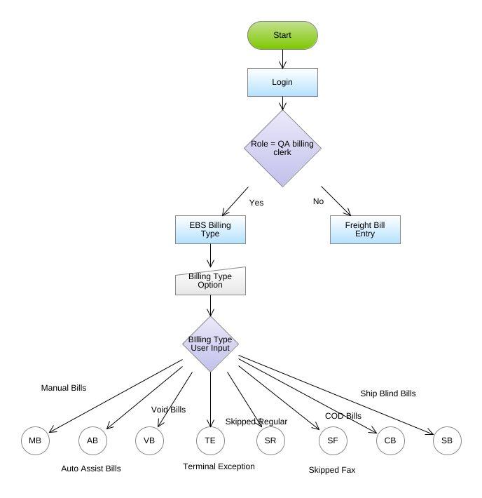 Enterprise Billing System Flowchart Diagram - Enterprise Billing