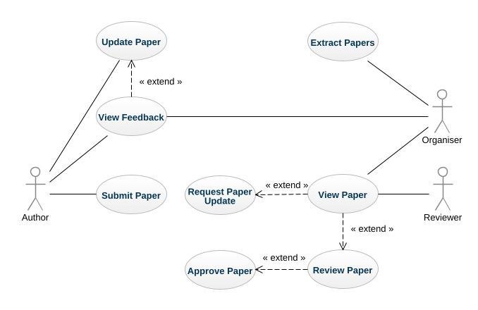 Conference paper management system use case uml diagram conference jpeg png svg usecase diagram ccuart Choice Image