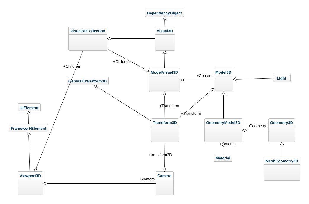 Wpf 3d UML Diagram - Wpf 3d UML Example - UML wpf 3d Online Diagram