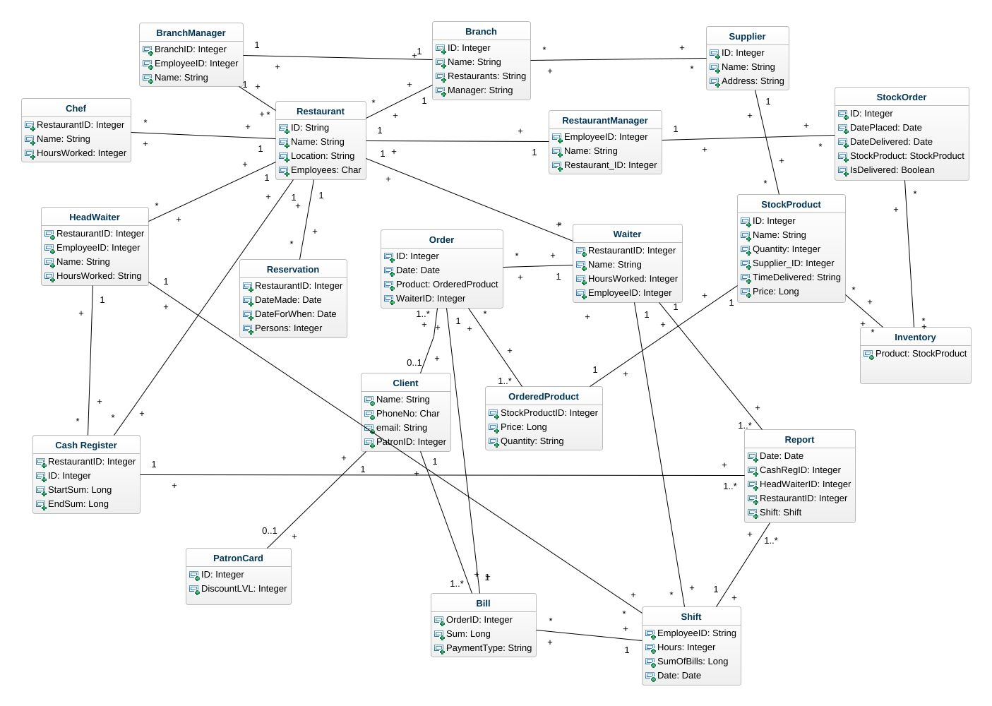 Domain model uml diagram domain model uml example uml domain jpeg png svg domain model diag ccuart Image collections