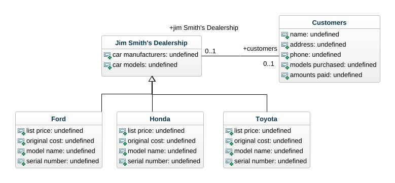 F 4 UML Diagram
