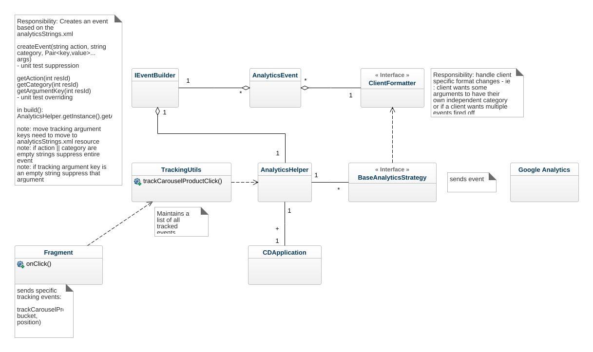 Analytics tracking uml diagram analytics tracking uml example jpeg png svg class diagram ccuart Gallery