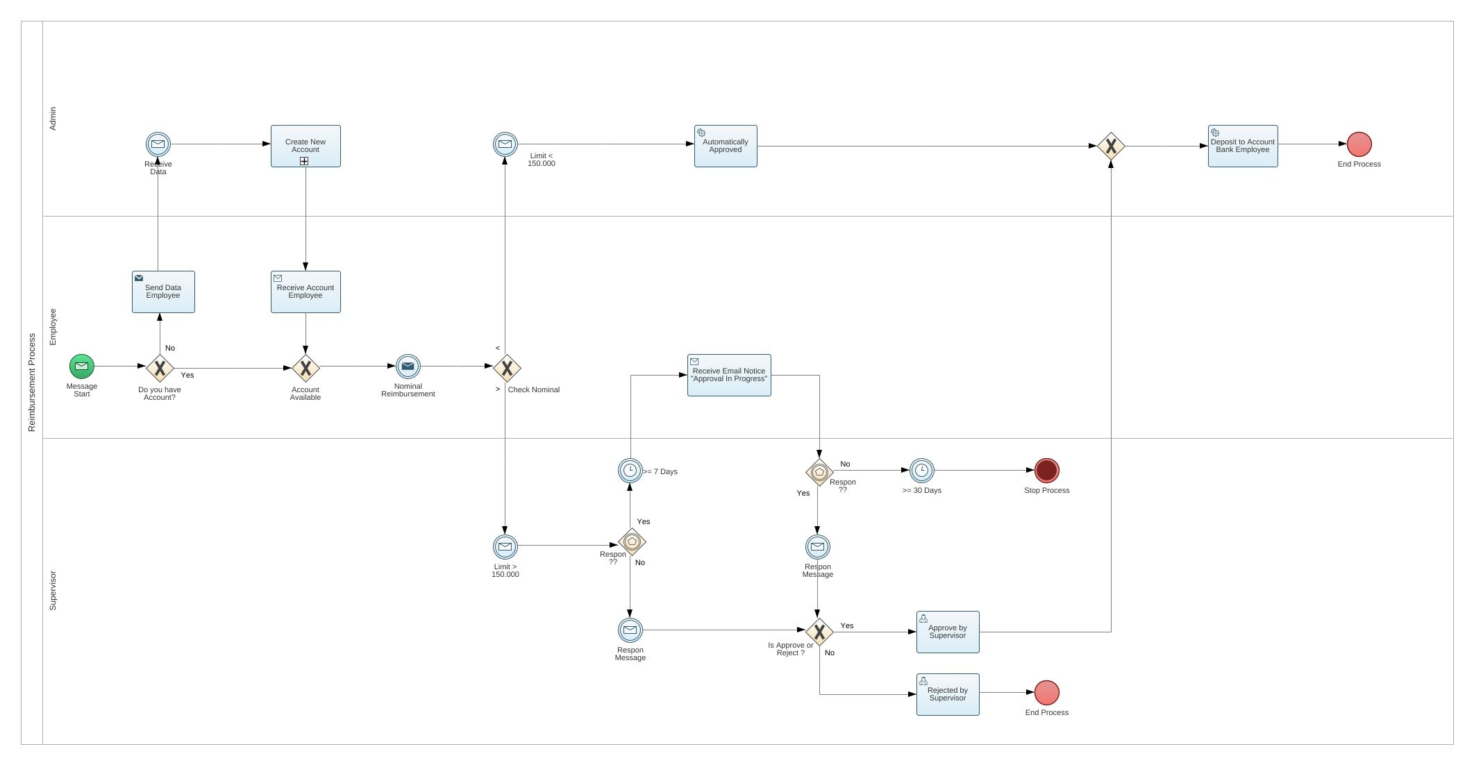 Reimbursement process bpmn2 diagram reimbursement process bpmn2 jpeg png svg collaboration diagram pooptronica Choice Image