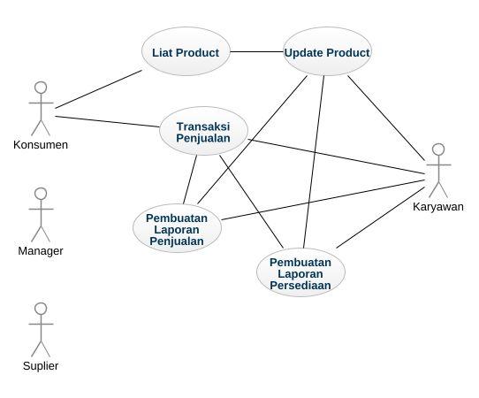 Penjualan uml diagram penjualan uml example uml penjualan online penjualan ccuart Gallery