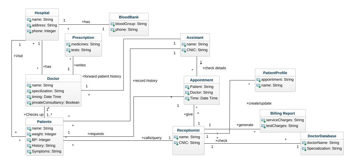 Ccrfrf UML Diagram - Ccrfrf UML Example - UML ccrfrf Online Diagram