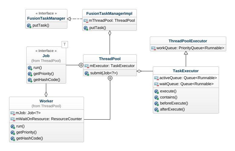 Thread pool uml diagram thread pool uml example uml thread pool jpeg png svg class diagram ccuart Choice Image