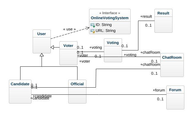 Online voting uml diagram online voting uml example uml online jpeg png svg class diagram ccuart Image collections