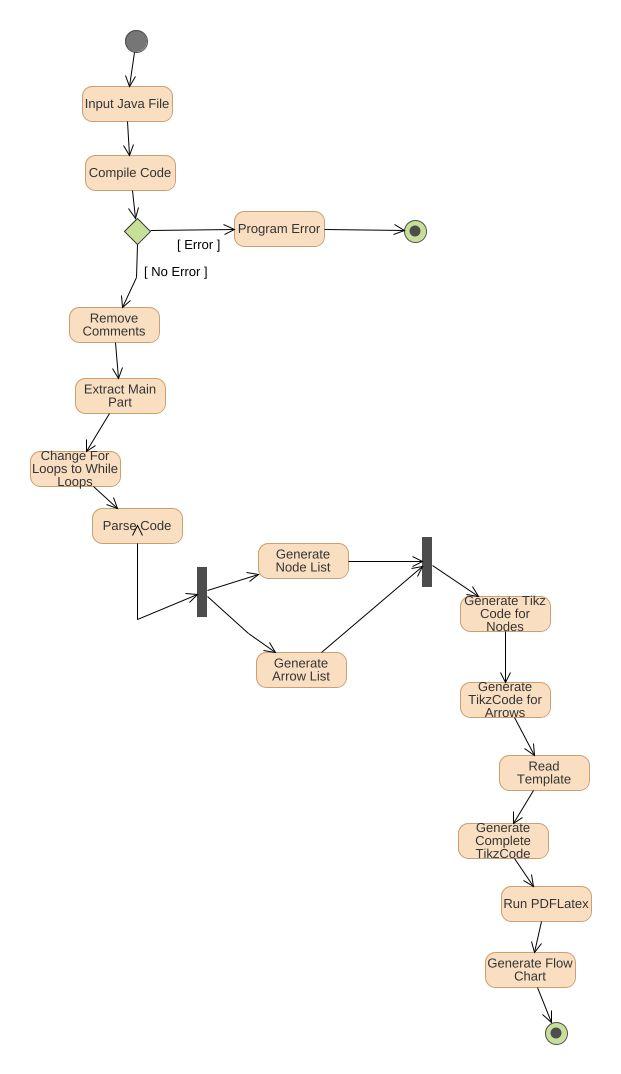 Afg uml diagram afg uml example uml afg online diagram example afg ccuart Choice Image