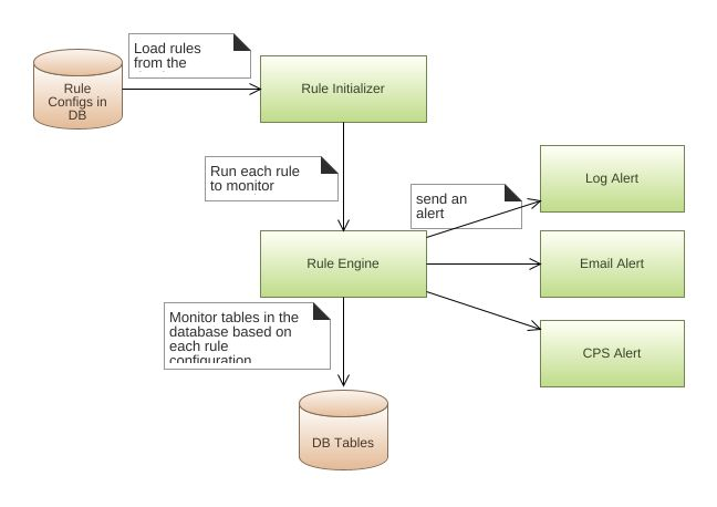 High Level Architecture Diagram Flowchart Diagram High Level