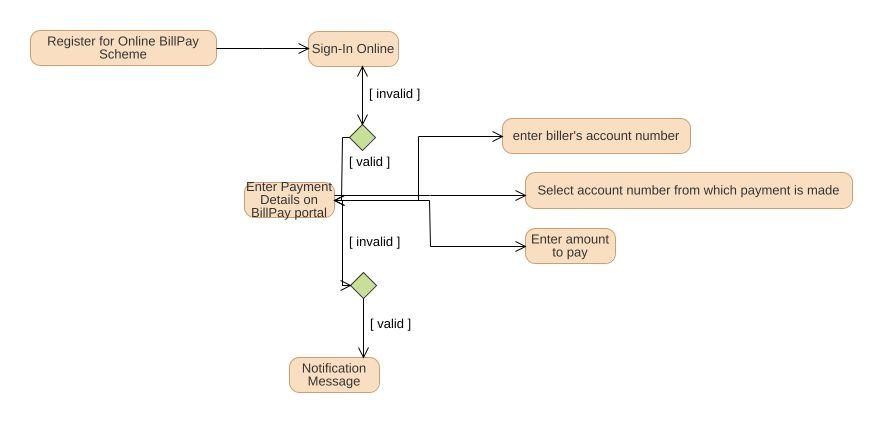 Bill pay activity diagram uml diagram bill pay activity diagram jpeg png svg activity diagram ccuart Gallery