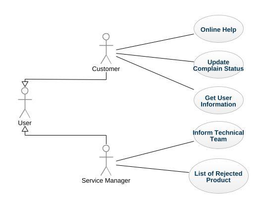 Computer shop management uml diagram computer shop management uml computer shop management ccuart Images
