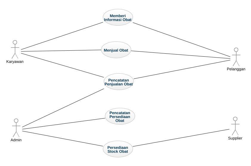 Apotik uml diagram apotik uml example uml apotik online diagram apotik ccuart Gallery