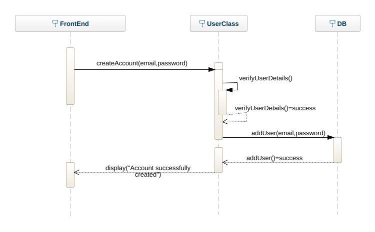 User registration sequence diagram uml diagram user registration user registration sequence diagram ccuart Gallery