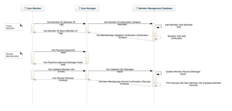 Gym sequence diagram uml diagram gym sequence diagram uml gym sequence diagram pooptronica