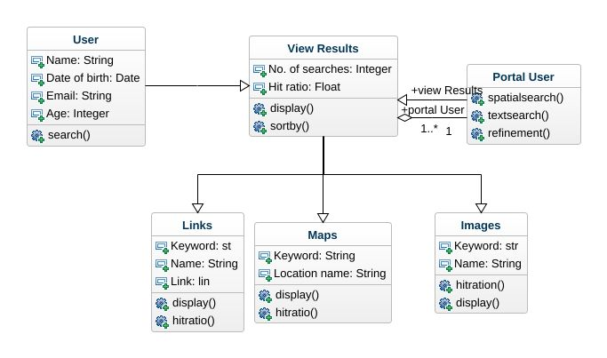 search engine uml diagram search engine uml example uml search rh repository genmymodel com search engine block diagram search engine class diagram