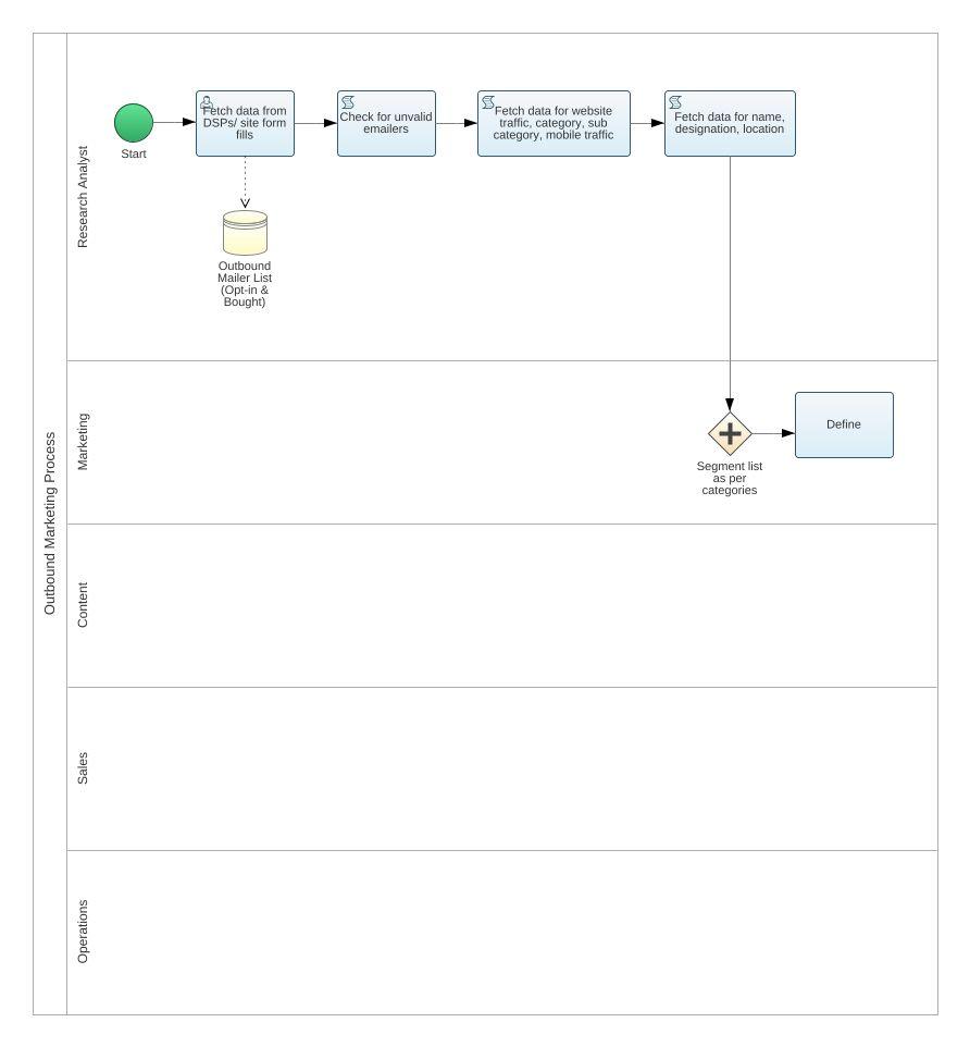 Marketing bpmn2 diagram marketing bpmn2 example bpmn2 jpeg png svg collaboration diagram pooptronica Choice Image
