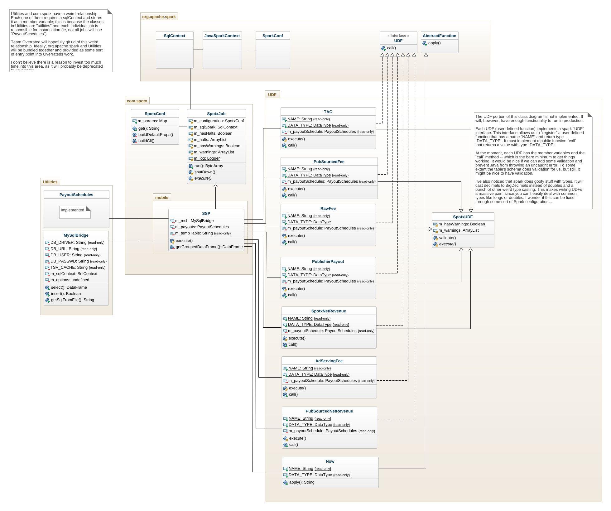Ninja Spark UML Diagram - Ninja Spark UML Example - UML