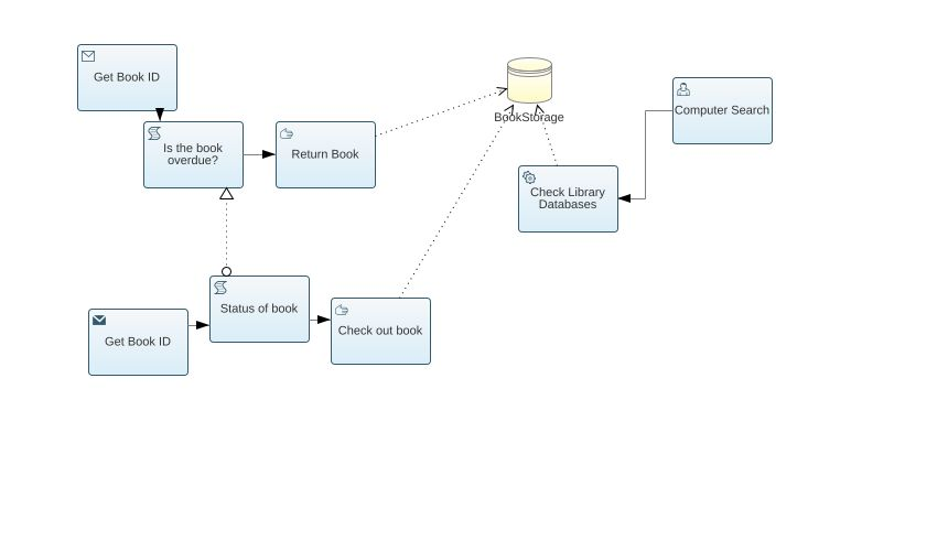 Library management system use case bpmn2 diagram library bpmn2 model tree ccuart Images