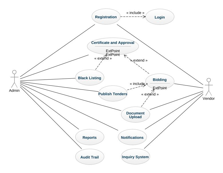 Vendor management system uml diagram vendor management system uml vendor management system ccuart Images