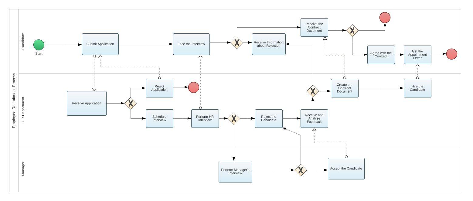 Employee recruitment process bpmn2 diagram employee recruitment bpmn2 model tree ccuart Choice Image