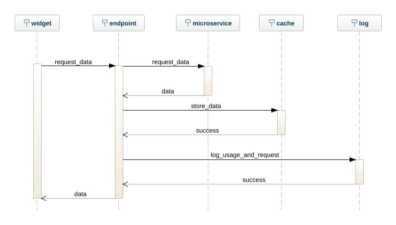 Conference management sequence diagram editor uml diagram uml model tree ccuart Gallery