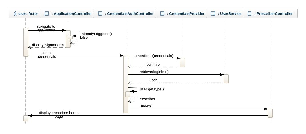 user login sequence diagram uml diagram user login sequence rh repository genmymodel com UML State Diagram user login state diagram