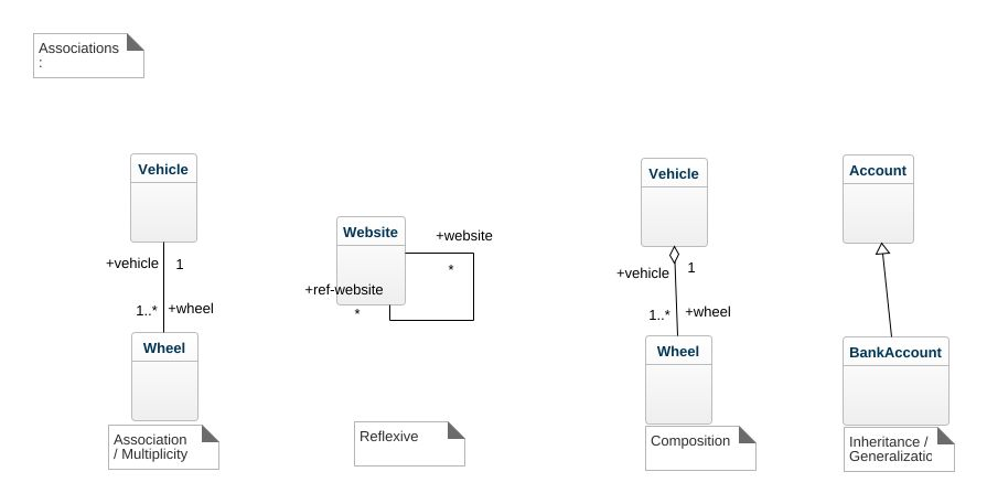 Class diagram example association uml diagram class diagram class diagram example association ccuart Choice Image