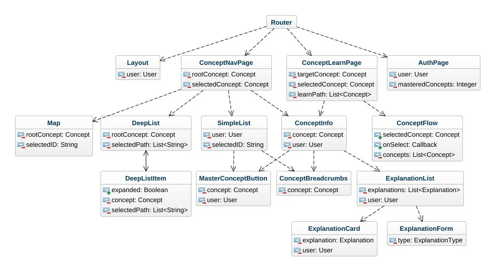 Owleo frontend uml diagram owleo frontend uml example uml owleo jpeg png svg class diagram ccuart Gallery