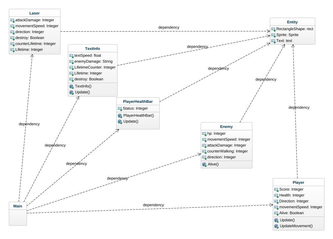 2d Game UML Diagram - 2d Game UML Example - UML 2d Game