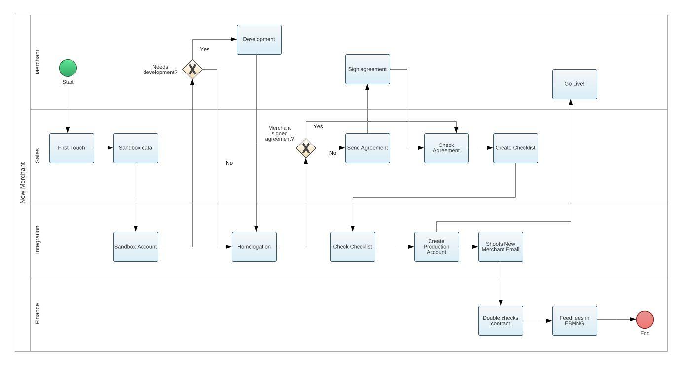 Integration bpmn2 diagram integration bpmn2 example bpmn2 jpeg png svg collaboration diagram pooptronica Choice Image