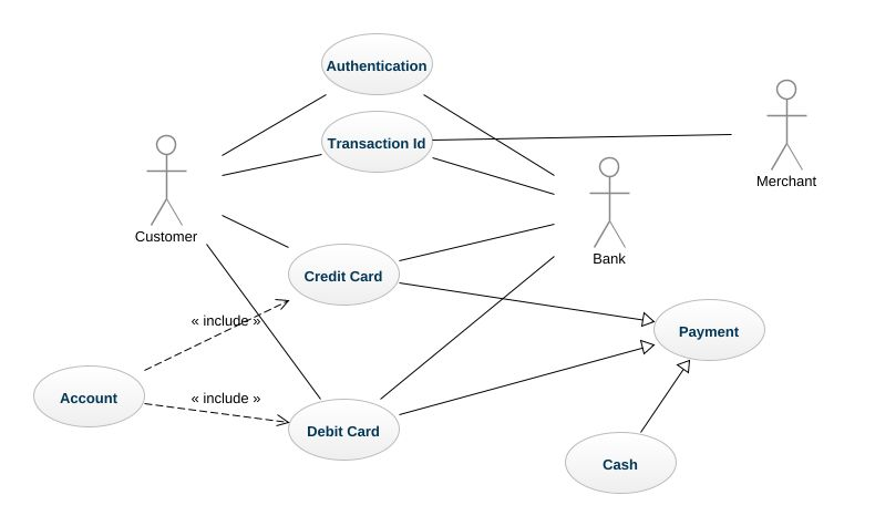 Credit card processing system uml diagram credit card processing on contoh uml use case diagram Use Case Diagram Include and Extend CAS Use Diagram