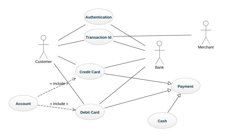 credit card processing system uml diagram credit card processing rh repository genmymodel com credit card processing system sequence diagram Credit Card Processing Flowchart