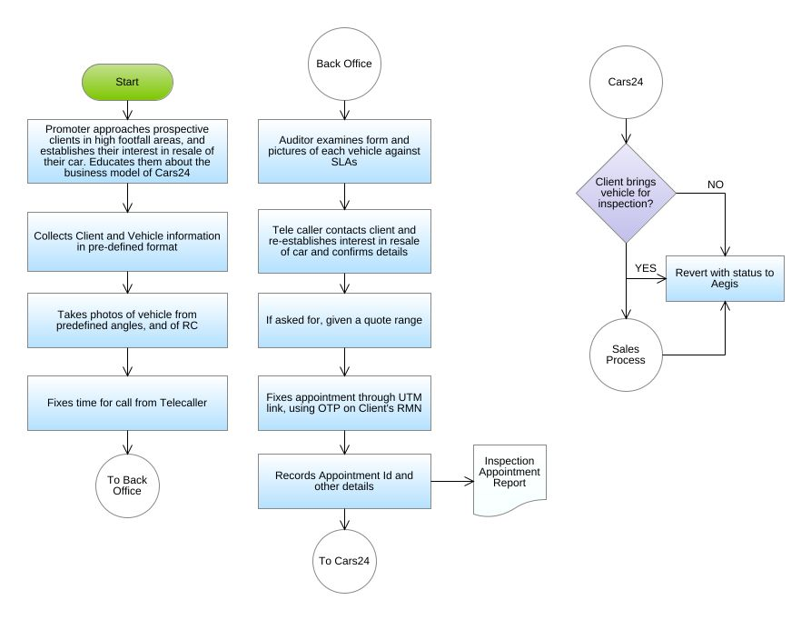Process Flow Chart Cars24 Flowchart Diagram Process Flow Chart