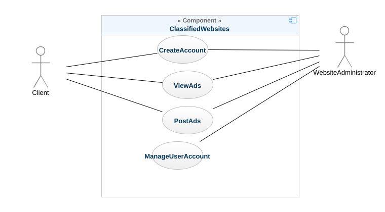 Classified websites uml diagram classified websites uml example uml model tree ccuart Images