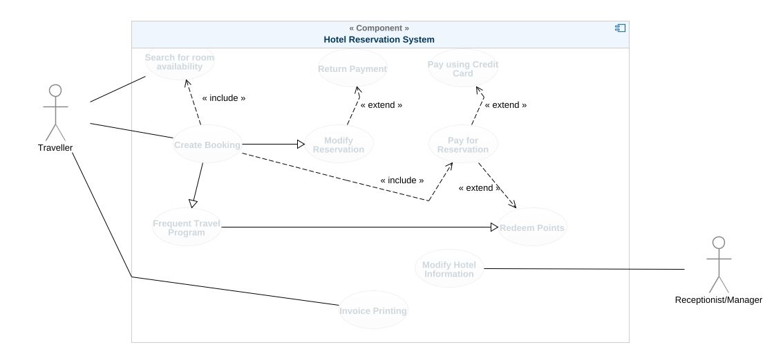 Hotel reservation system uml diagram hotel reservation system uml uml model tree ccuart Image collections