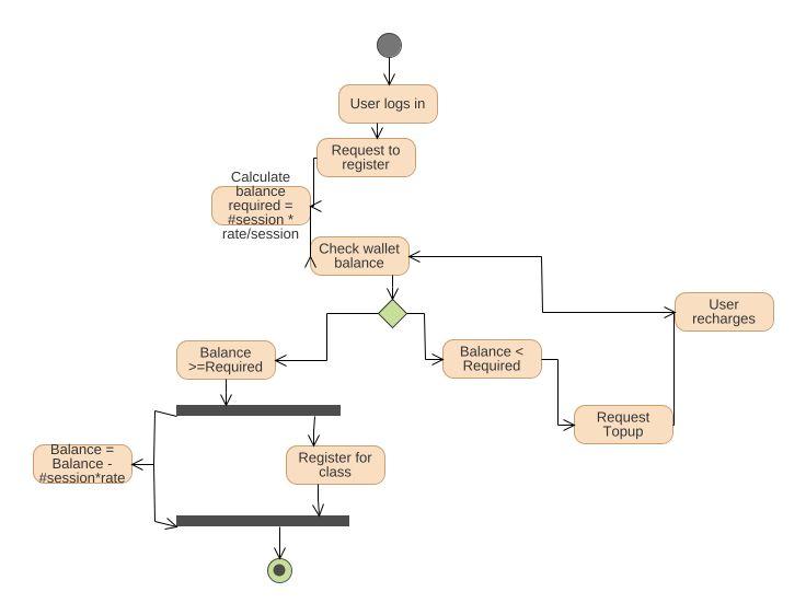 E wallet uml diagram e wallet uml example uml e wallet online jpeg png svg activity diagram ccuart Gallery